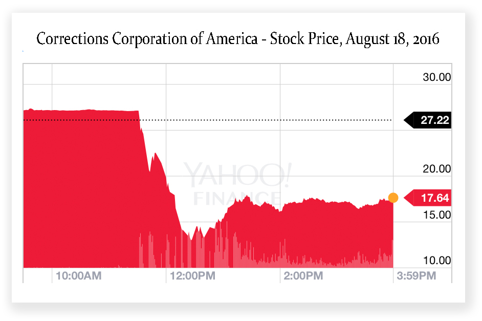 Corrections Corporation of America stock took a tumble yesterday.