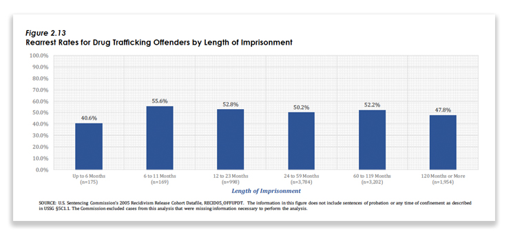 recidivism rates of sex offenders chart in Leonora